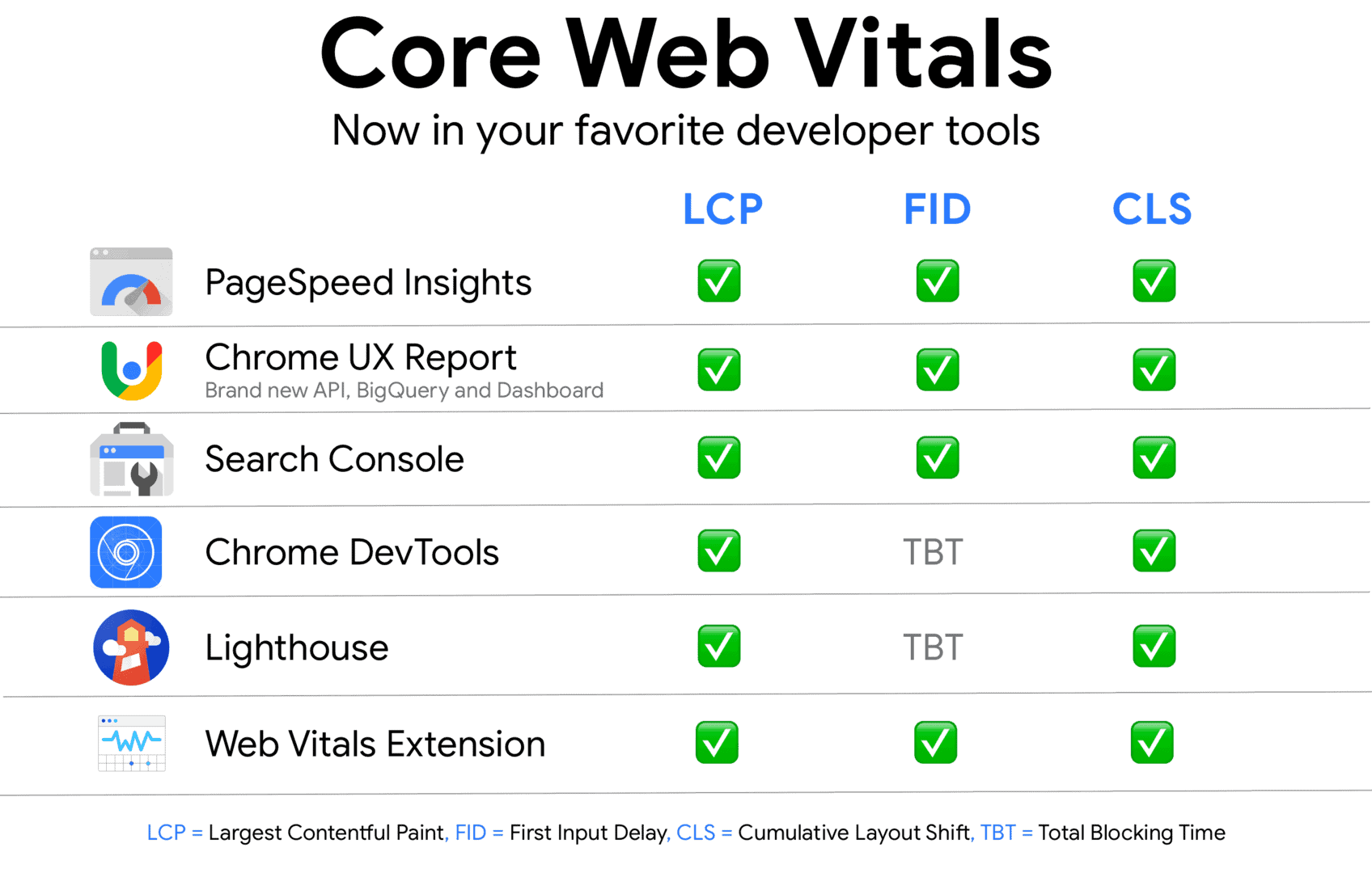 Core Web Vitals 網站核心體驗 - 一些 Google 提供用於檢測網站核心體驗指標報告的工具,包括 Page Speed Insight, Lighthouse…等